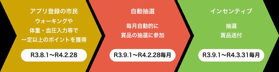 北九州市健康づくりアプリ「GO!GO!あるくっちゃKitaQ」