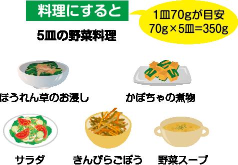 料理にすると5皿の野菜料理(1皿70gが目安 70g×5皿=350g)