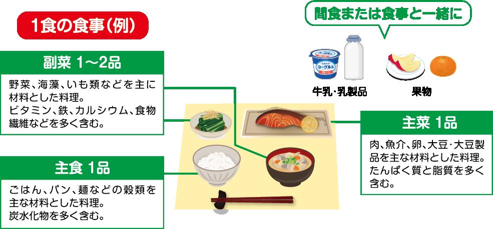 1食の食事(例) 副菜1〜2品(野菜、海藻、いも類などを主に材料とした料理。ビタミン、鉄、カルシウム、食物繊維などを多く含む)、主食1品(ごはん、パン、麺などの穀類を主な材料とした料理。炭水化物を多く含む。)、主菜1品(肉、魚介、卵、大豆、大豆製品を主な材料とした料理。たんぱく質と脂質を多く含む。)、間食または食事と一緒に(牛乳・乳製品、果物)