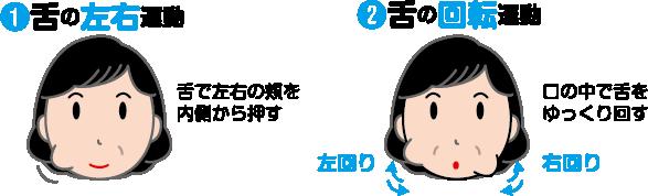 1.舌の左右運動(舌で左右の頬を内側から押す) 2.舌の回転運動(口の中で舌をゆっくり回す・右回り/左回り)