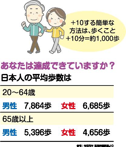 +10する簡単な方法は、歩くこと+10分=約1,000歩 あなたは達成できていますか?日本人の平均歩数は 20〜64歳:男性7,864歩、女性6,685歩 65歳以上:男性5,396歩、女性4,656歩 参考:令和元年国民栄養調査より
