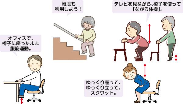 オフィスで座ったまま腹筋運動/階段も利用しよう/ゆっくり座ってゆっくり立って/テレビを見ながら、椅子を使って「ながら体操」